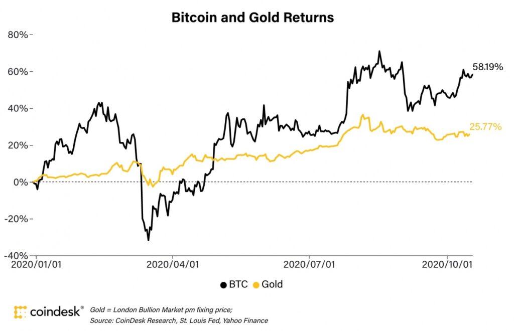 نرخ بازگشت سرمایه طلا و بیت کوین
