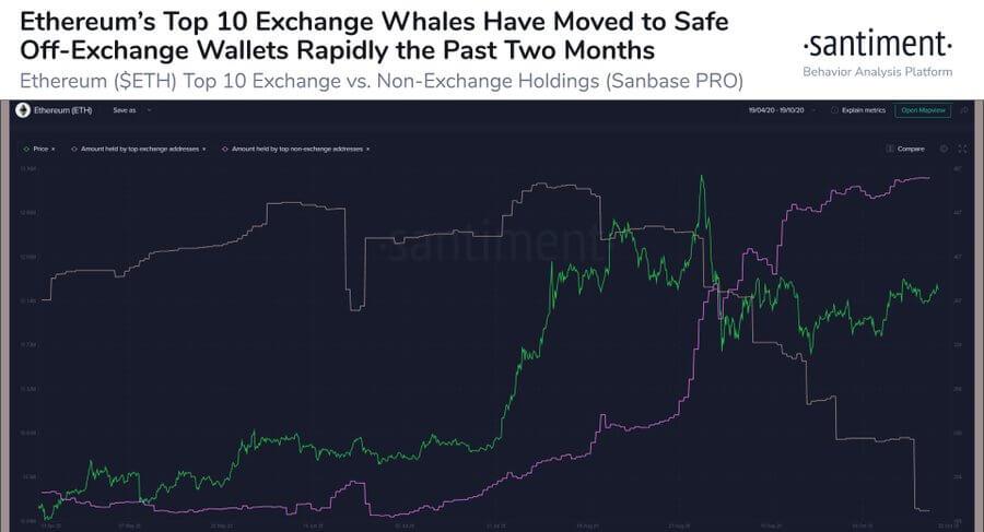 نمودار جابهجایی موجودیهای کلان نهنگهای برتر اتریوم