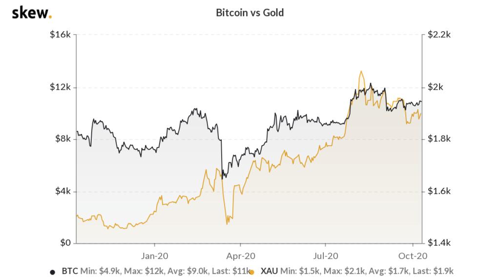 نمودار یکساله قیمت بیت کوین و طلا