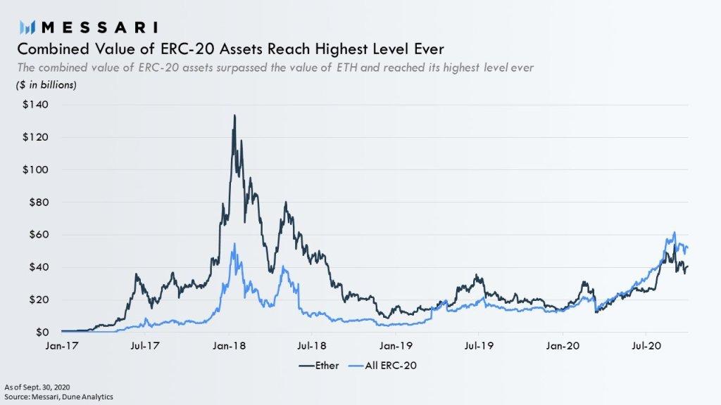 ارزش بازار داراییهای روی شکبه اتریوم در مقایسه با ارزش بازار اتر