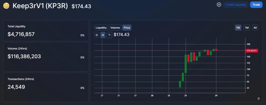 ارز Keep3r، توکن جدید بنیانگذار یرن فایننس، در چند ساعت ۲,۰۰۰ درصد رشد کرد!