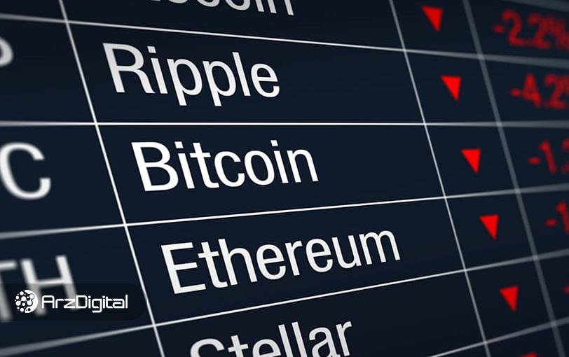 وضعیت بازار: کاهش قیمت بیت کوین، اتریوم و آلت کوینهای بالای جدول