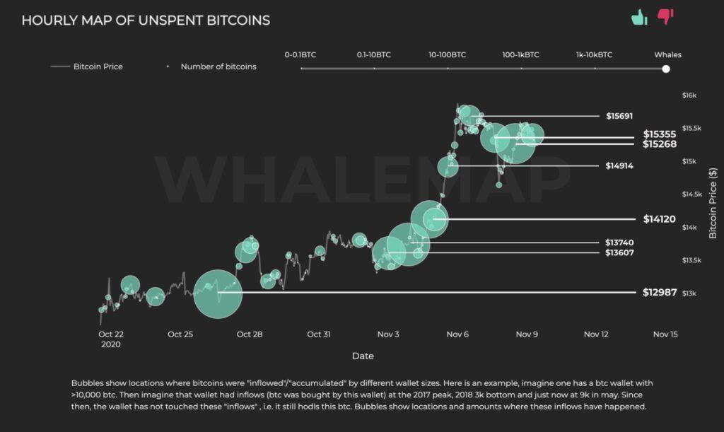 نهنگ بیت کوین: برای ادامه صعود باید سطح ۱۴,۹۰۰ دلار حفظ شود