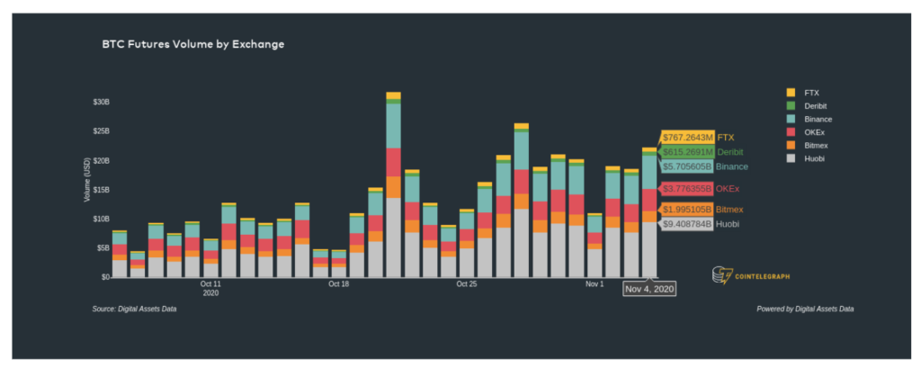 حجم قراردادهای آتی بیت کوین