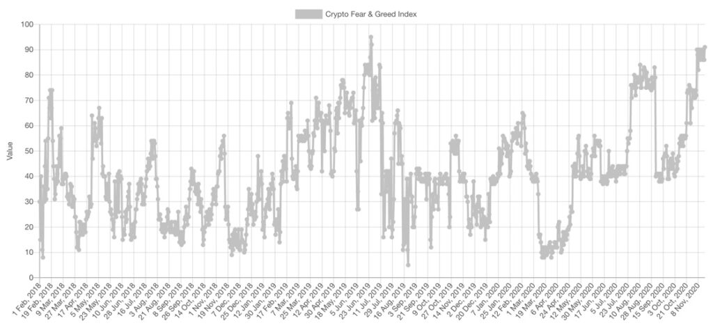 شاخص ترس و طمع در بازار بیت کوین