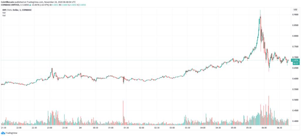 قیمت ریپل در صرافی کوین بیس برای لحظاتی به ۰.۹ دلار رسید!