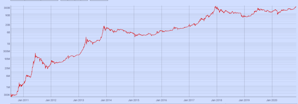 ارزش بازار بیت کوین به بالاترین میزان تاریخ خود رسید