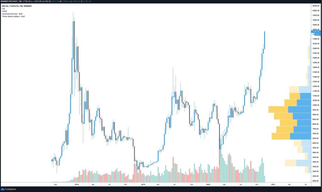 قیمت بیت کوین به ۱۸,۰۰۰ دلار رسید اما تحلیلگران درباره اصلاح هشدار میدهند