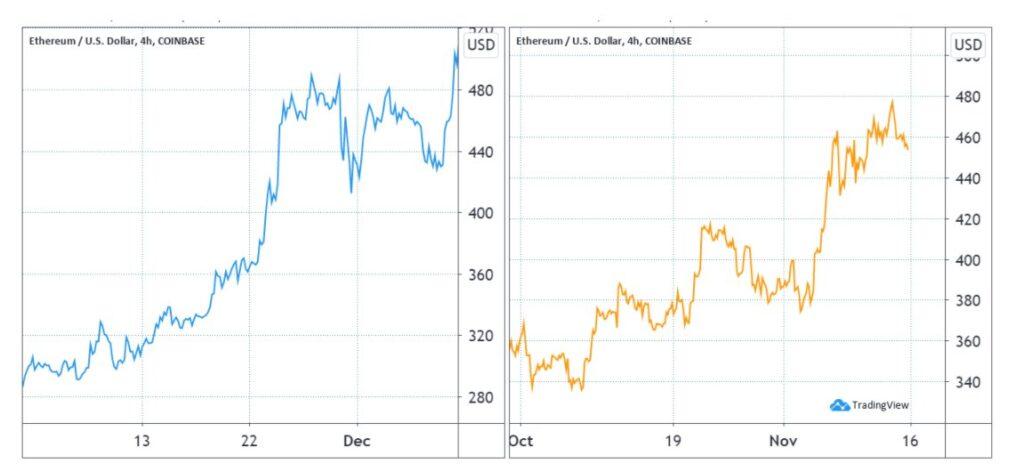 امیدواری به افزایش قیمت اتریوم با وضعیت خوب این شبکه