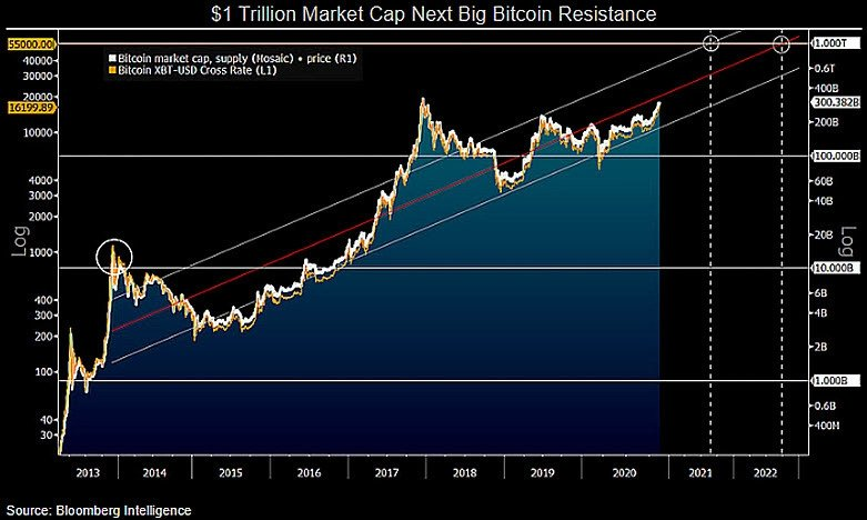 تحلیلگر بلومبرگ: مقاومت بعدی بازار بیت کوین روی ۱ تریلیون دلار خواهد بود