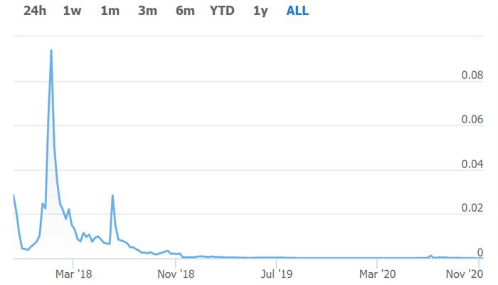 چرا دو سال تمام وقت روی ارز دیجیتال کار کردم و چرا آن را به کلی کنار گذاشتم