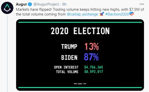 شانس ترامپ و بایدن برای پیروزی چقدر است؟ بازارهای پیشبینی و توکنها پاسخ میدهند