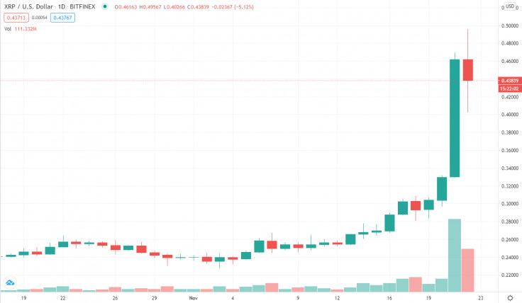قیمت ریپل به مرز ۰.۵ دلار رسید؛ ۷۰ درصد رشد در یک هفته!