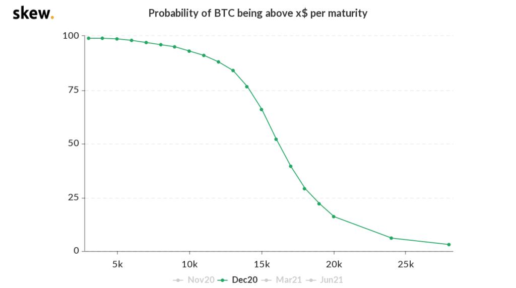 احتمال رسیدن قیمت بیت کوین به نواحی تعیینشده