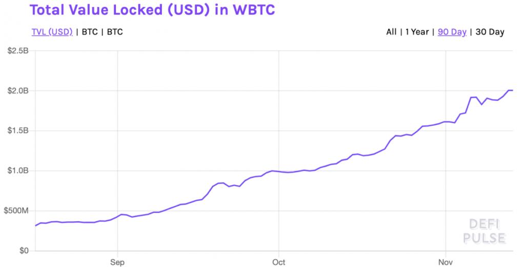 وضعیت بازار: رسیدن قیمت بیت کوین به ۱۶,۵۰۰ دلار