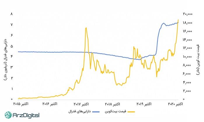 نمودارهایی که خبر از پرریسک بودن بیت کوین