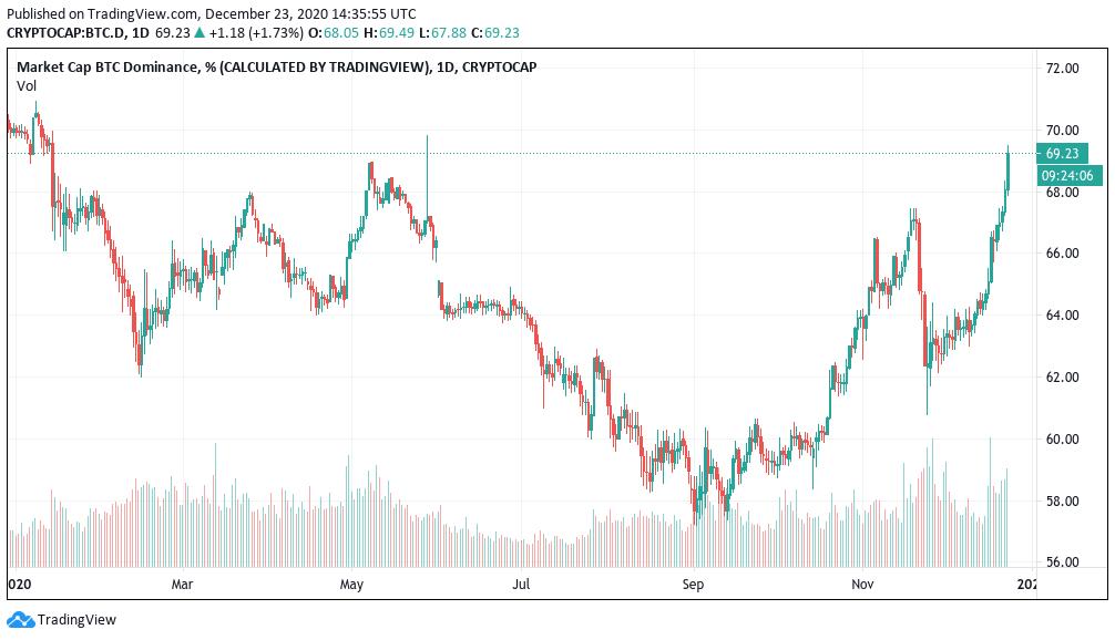 نمودار ارزش بازار ارزهای دیجیتال