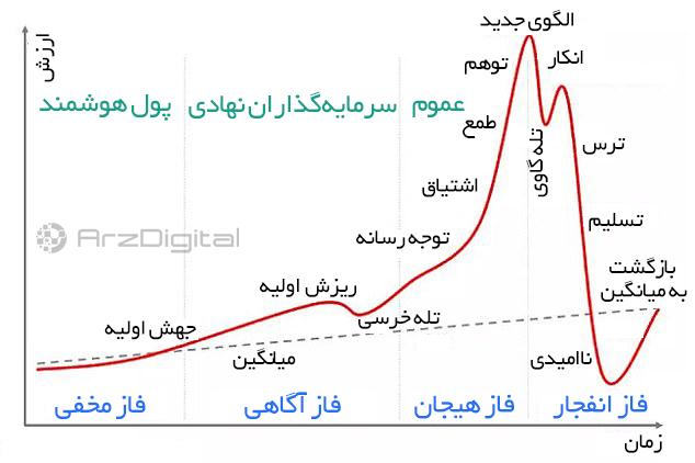 تحلیل اختصاصی قیمت بیت کوین ۲۹ آذر (۱۹ دسامبر)