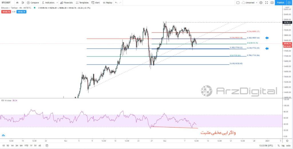 تحلیل اختصاصی قیمت بیت کوین ۲۰ آذر (۱۰ دسامبر)