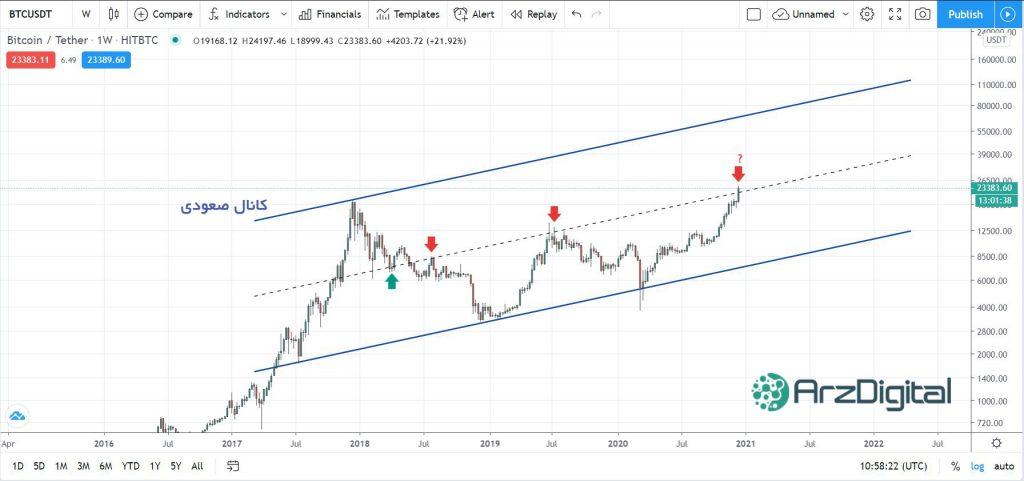 تحلیل اختصاصی قیمت بیت کوین ۳۰ آذر (۲۰ دسامبر)