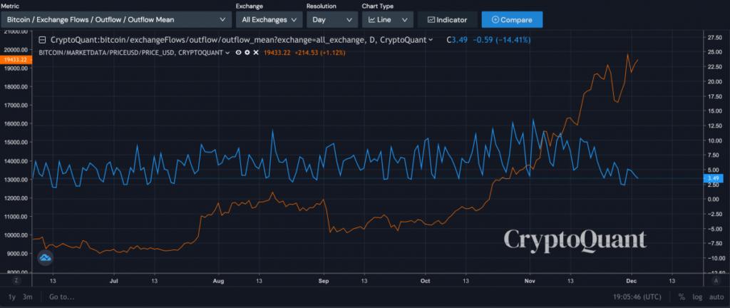نرخ سرمایه ورودی و خروج به صرافیها