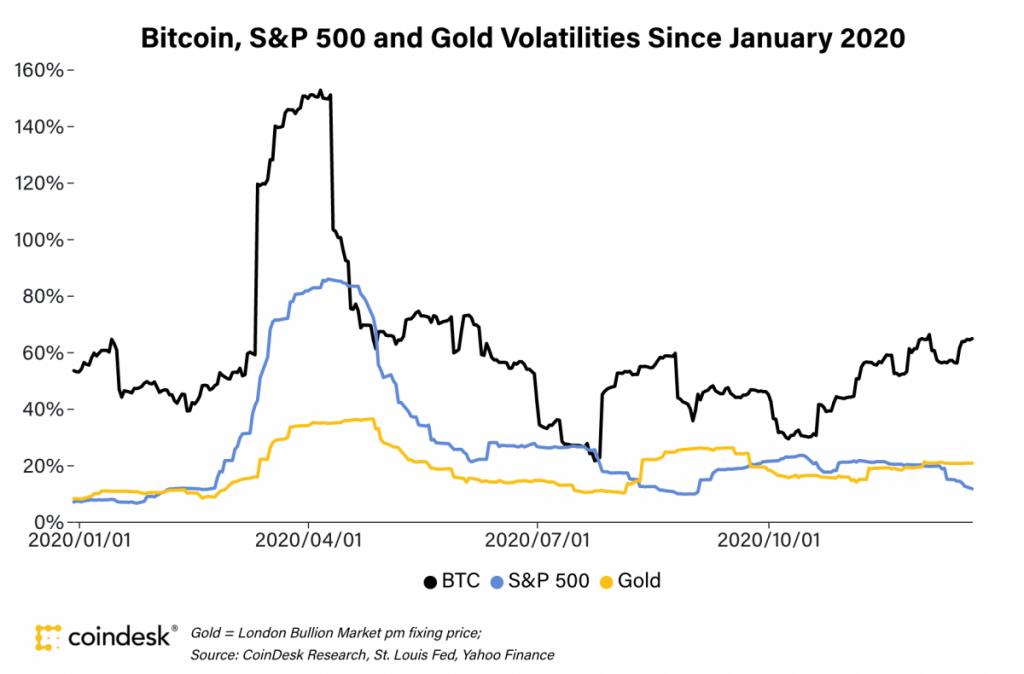 نوسانات قیمت بیت کوین در مقایسه با طلا و شاخص S&P500