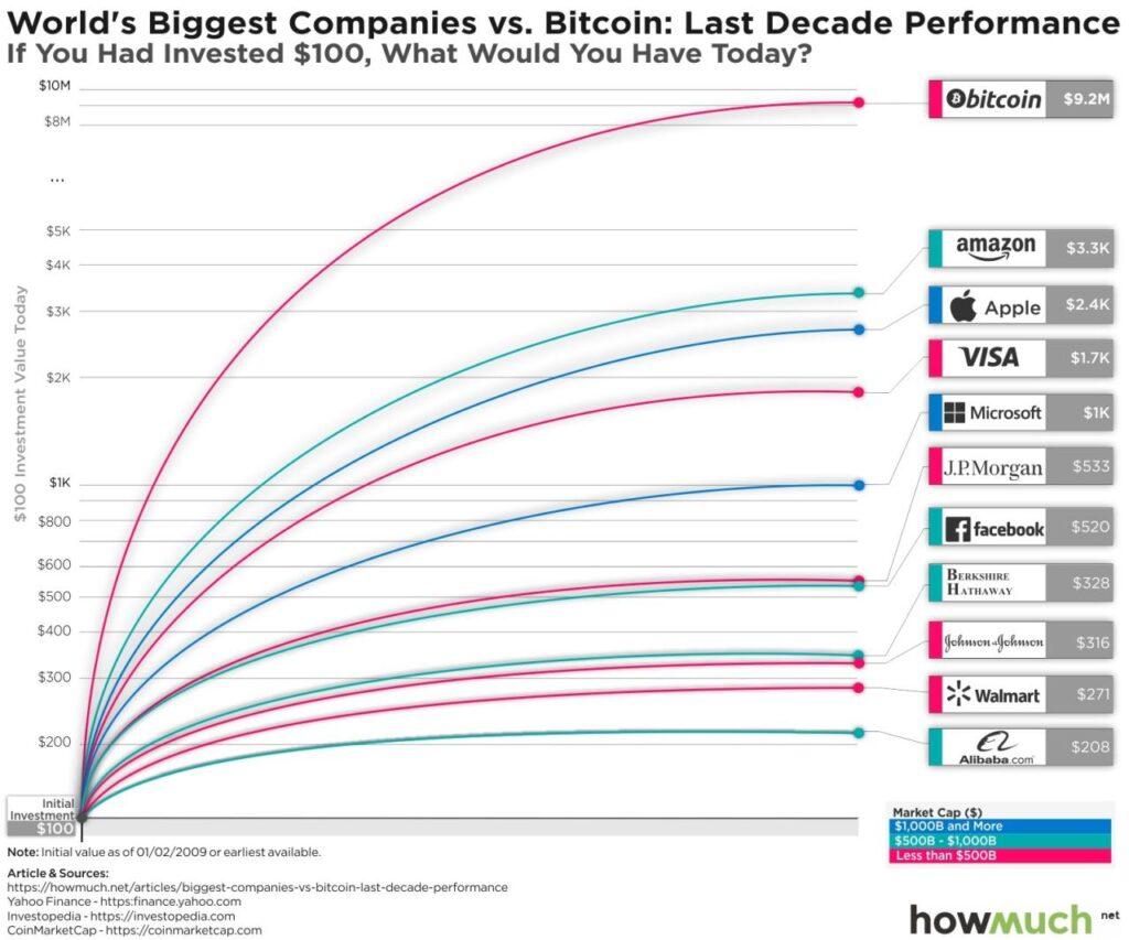 بازدهی سرمایهگذاری بیت کوین