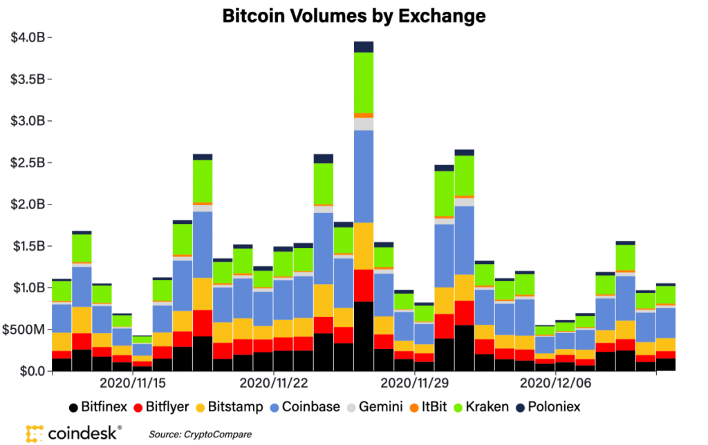 حجم معاملات بیت کوین در صرافیها