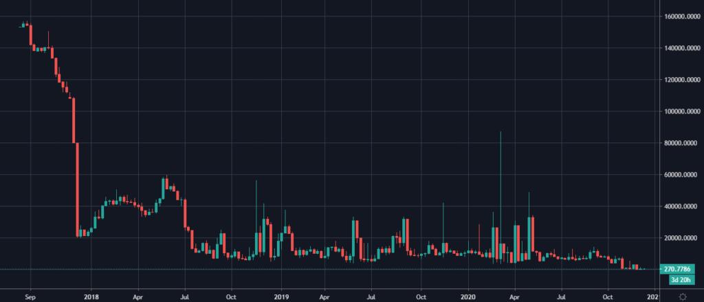 نمودار قیمت اتریوم بر حسب بیت کوین