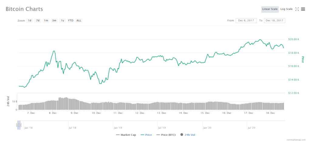 کاهش قیمت بیت کوین به زیر ۱۹,۰۰۰ دلار؛ حرکت بعدی چیست؟