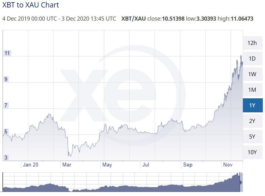 قیمت بیت کوین نسبت به طلا از ده ماه پیش تاکنون سه برابر شده است