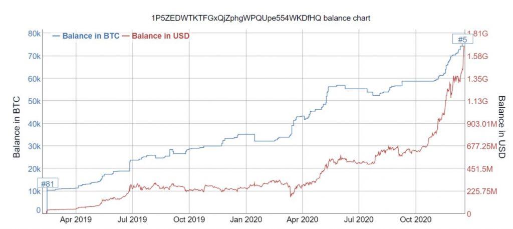 نگاهی به ۱۵ کیف پول ثروتمند بیت کوین؛ چرا بررسی این معیار مهم است؟