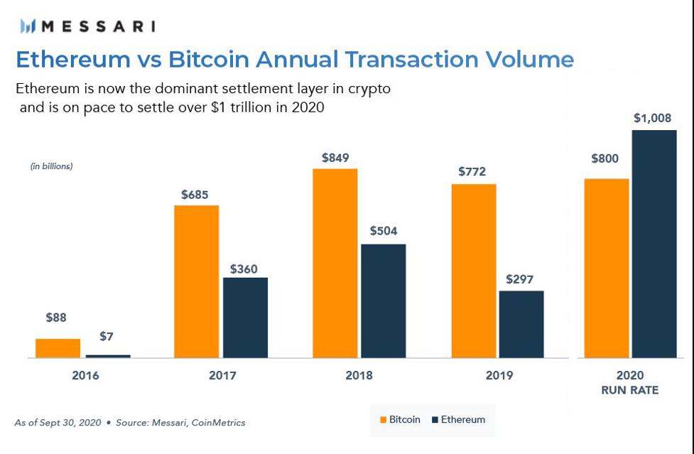 Ethereum vs Bitcoin