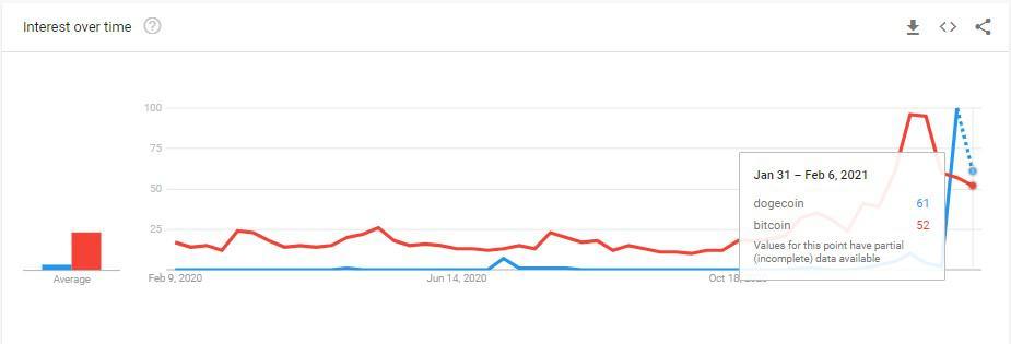 جستجوی کلمه دوج کوین در آمریکا از کلمه بیت کوین جلو زد