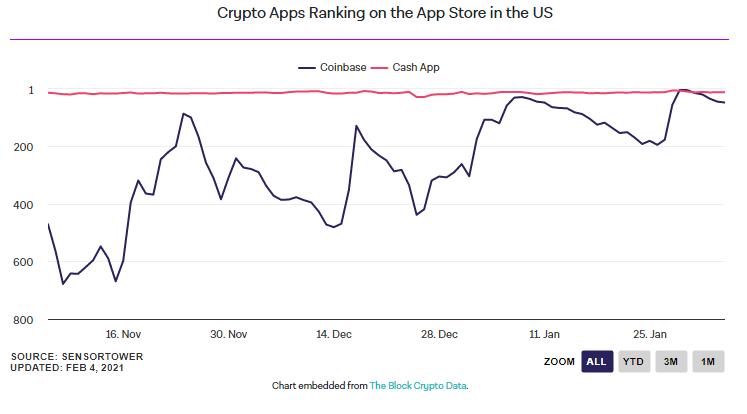 محبوبیت اپلیکیشنهای حوزه ارزهای دیجیتال در آمریکا