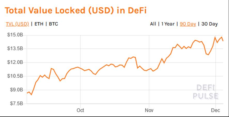 Total value locked (USD)