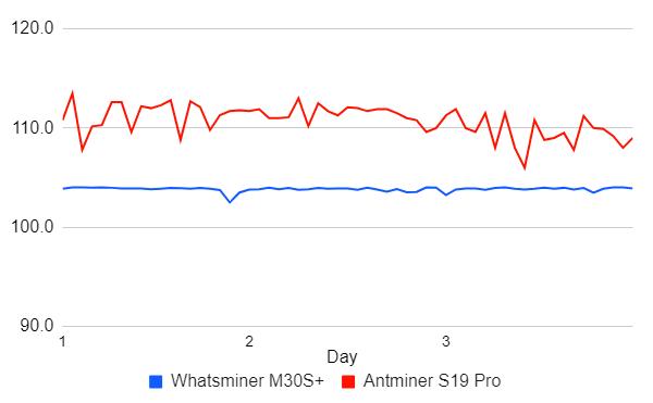 مقایسه دو ماینر برتر بازار، Antminer S19 و +Whatsminer M30S
