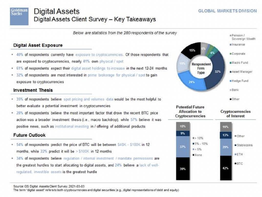 نظرسنجی گلدمن ساکس؛ ۲۲٪ از سرمایهگذاران انتظار دارند قیمت بیت کوین تا یک سال به ۱۰۰,۰۰۰ دلار برسد