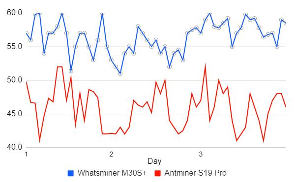 مقایسه دو ماینر برتر استخراج بیت کوین، Antminer S19 و +Whatsminer M30S