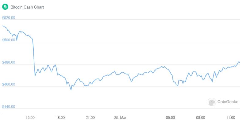 نمودار قیمت بیت کوین کش