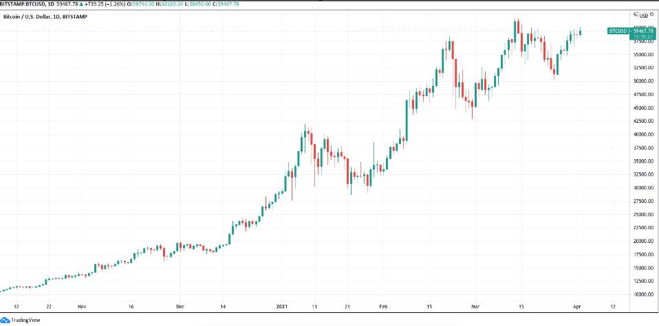 احتمال افزایش شدید قیمت بیت کوین در پی عرضه اولیه عمومی صرافی کوین بیس
