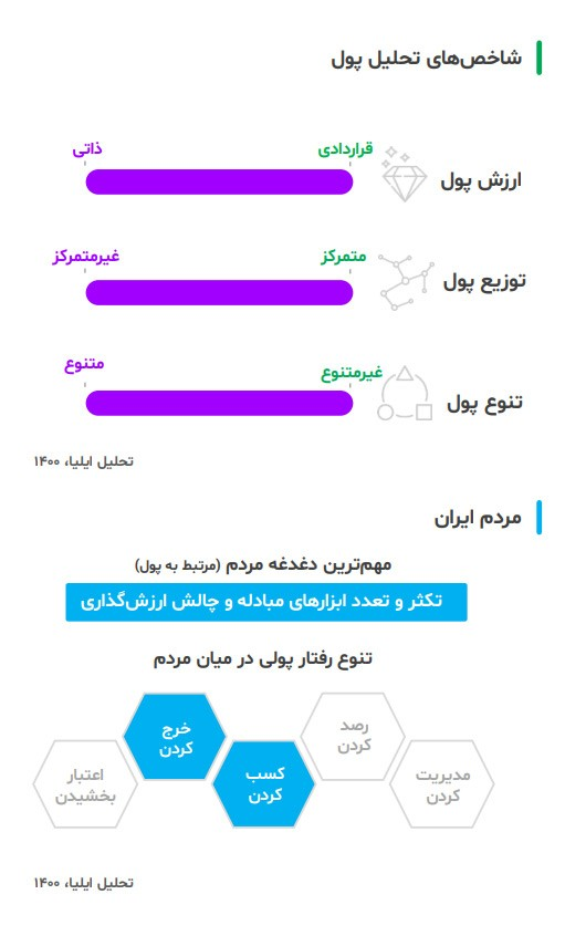 سیستم پولی اولیه در ایران