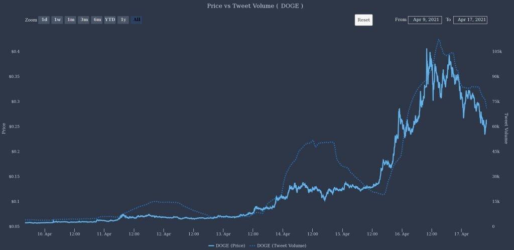 قیمت در مقابل حجم توییتها