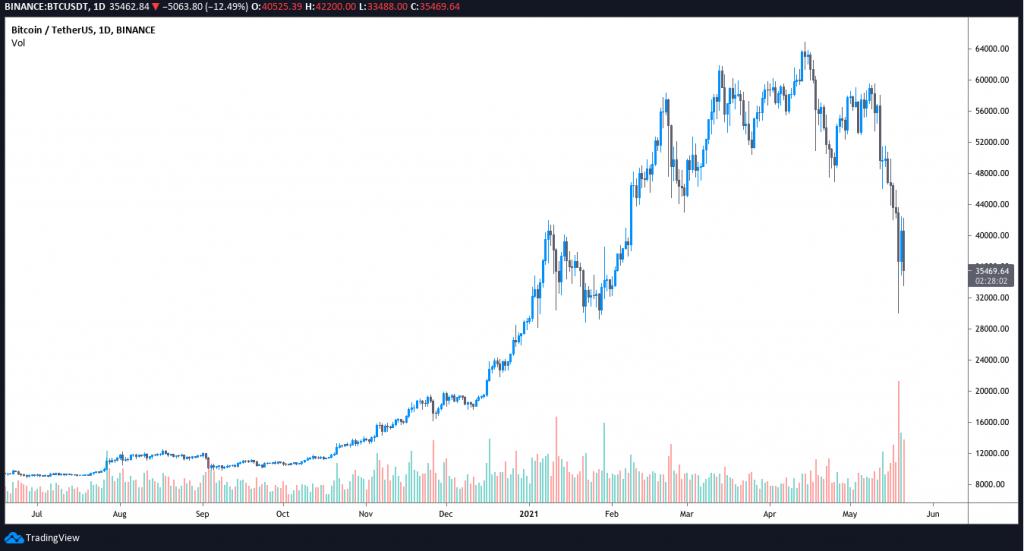 کاهش قیمت بیت کوین به زیر ۳۵,۰۰۰ دلار؛ تحلیلی از وضعیت بازارکاهش قیمت بیت کوین به زیر ۳۵,۰۰۰ دلار؛ تحلیلی از وضعیت بازار