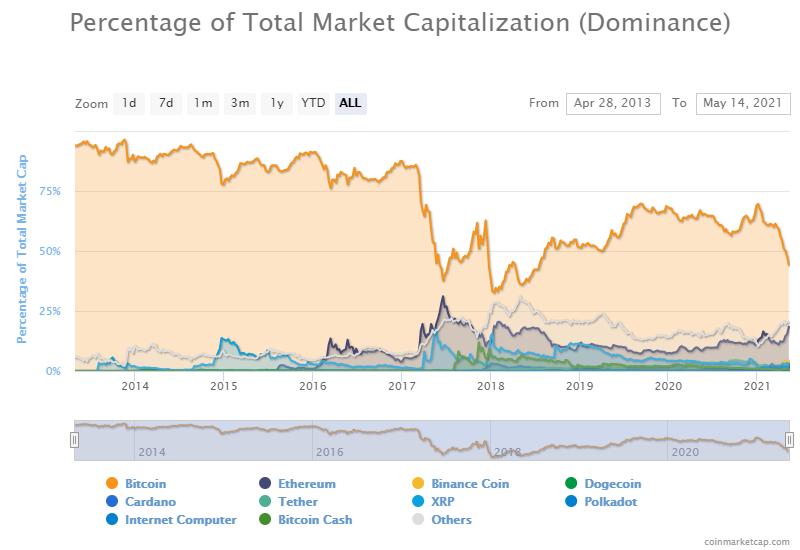 سلطه بازار ارزهای دیجیتال