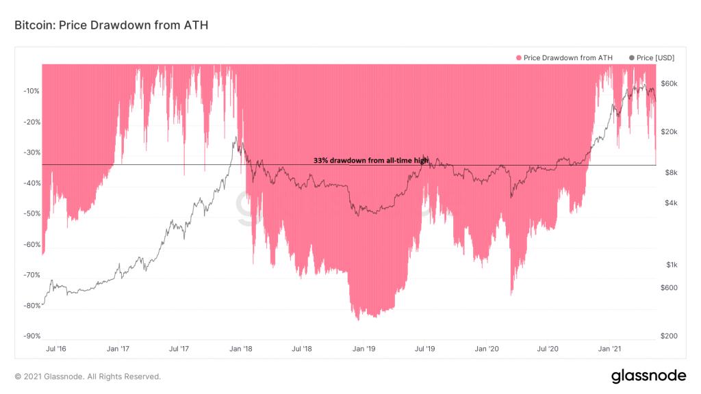 سقوط نسبت به قیمت اوج بیت کوین