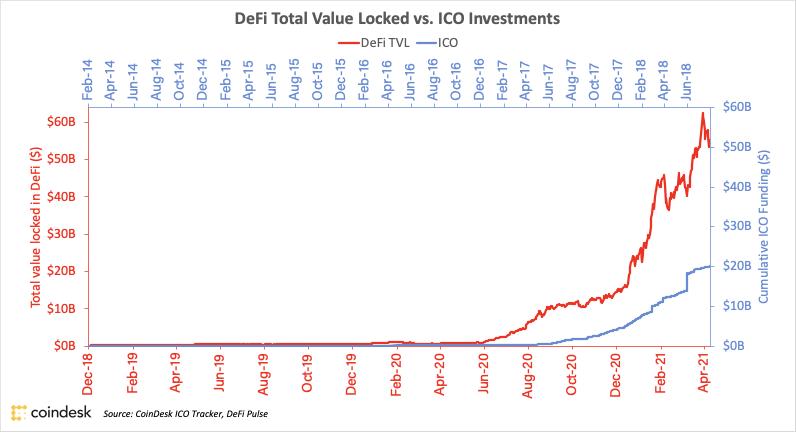 ارزش بازار دیفای حالا بیش از ۱۰۰ میلیارد دلار است