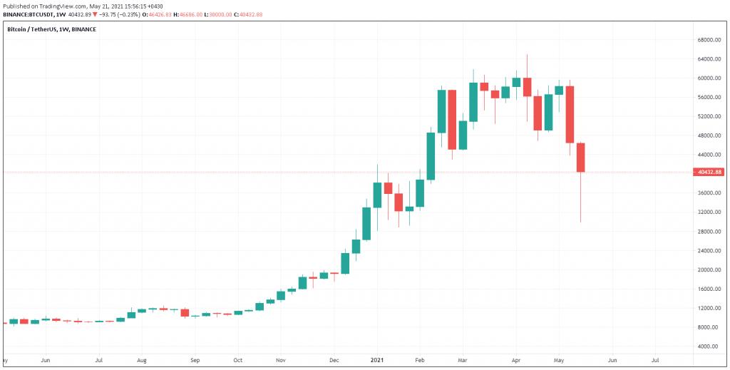 نمودار هفتگی قیمت بیت کوین