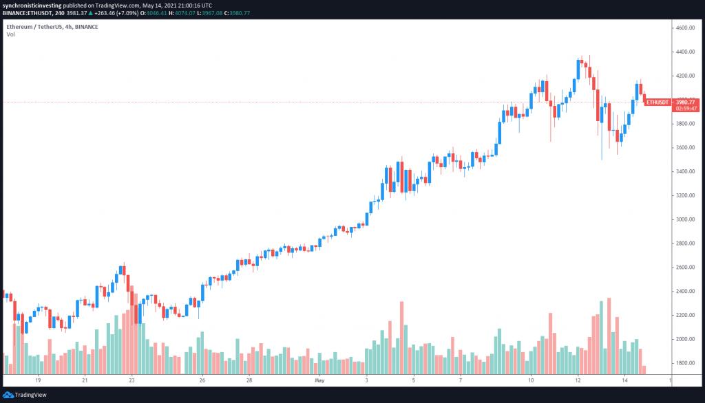 نمودار قیمت اتریوم