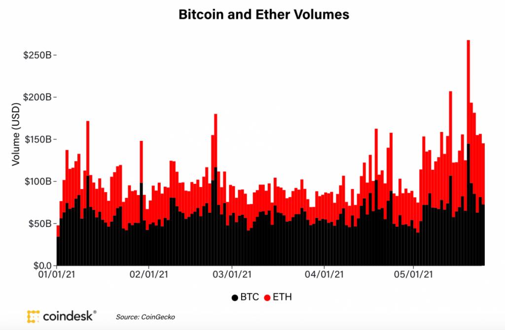 حجم معاملات اتریوم و بیت کوین در صرافیها
